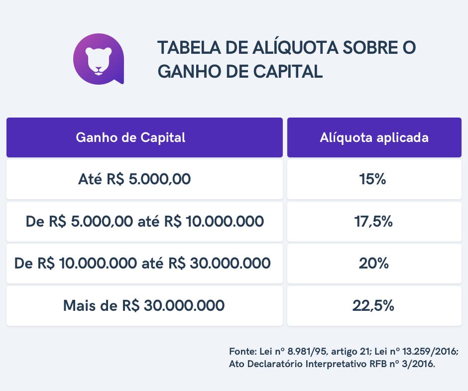 Como declarar ganho de Capital